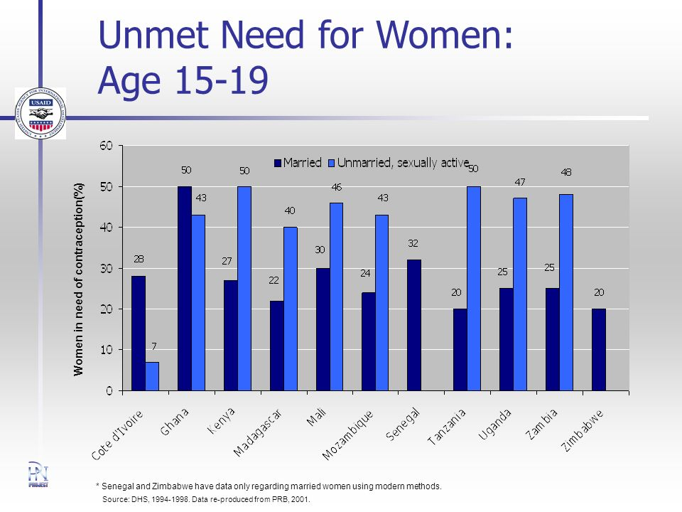 Unmet Need for Women: Age Source: DHS,