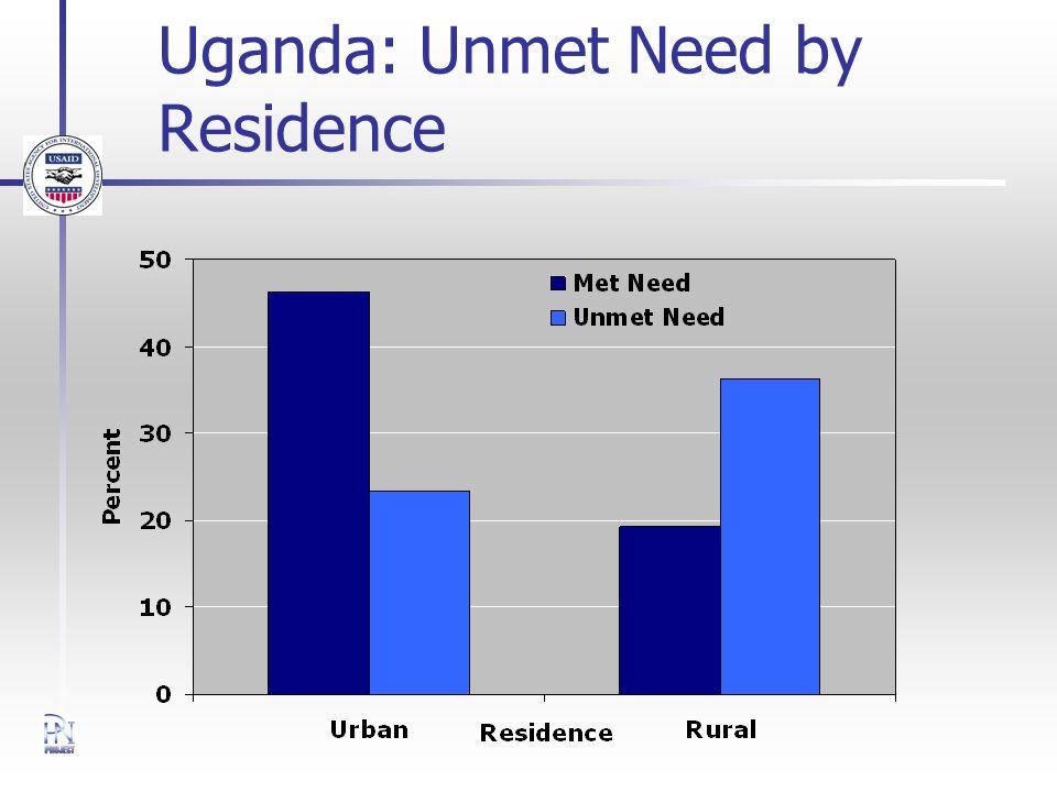 Uganda: Unmet Need by Residence