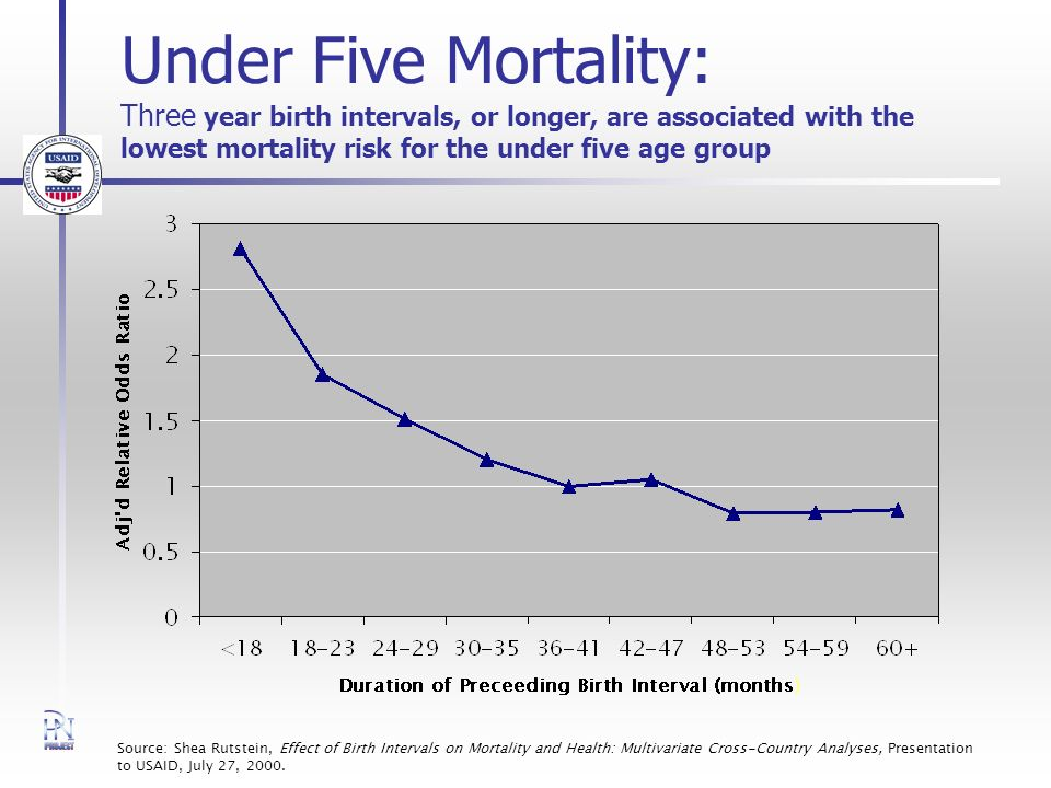 Under Five Mortality: Three year birth intervals, or longer, are associated with the lowest mortality risk for the under five age group Source: Shea Rutstein, Effect of Birth Intervals on Mortality and Health: Multivariate Cross-Country Analyses, Presentation to USAID, July 27, 2000.