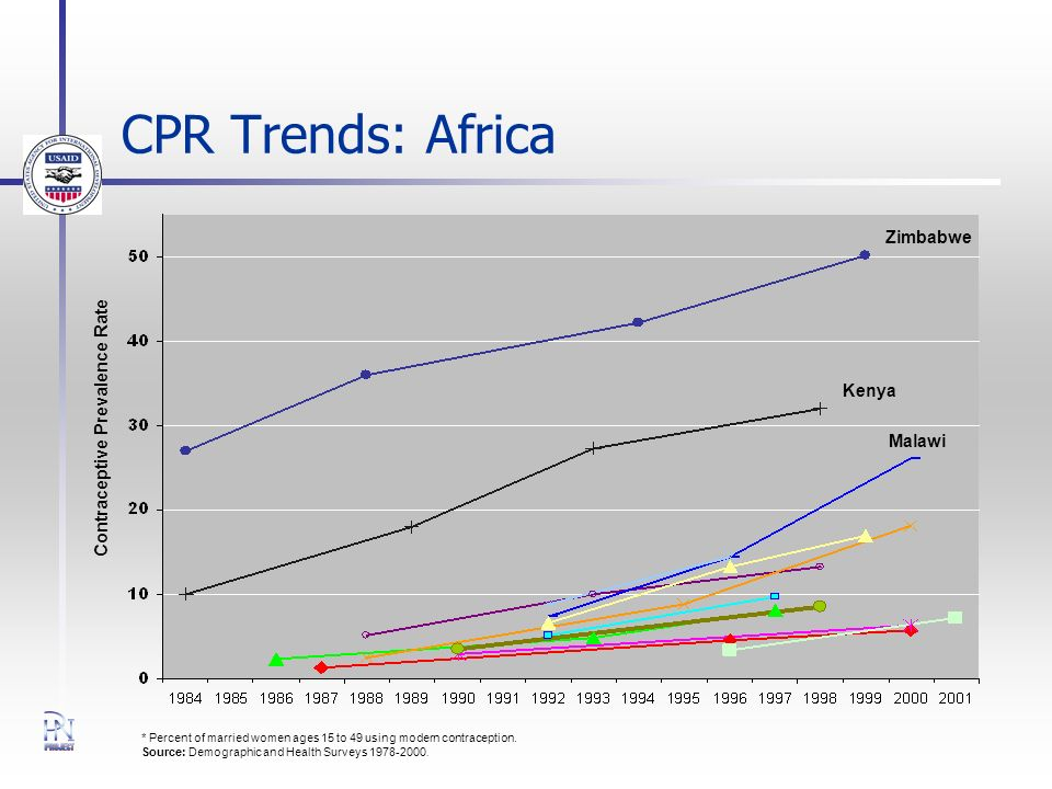 CPR Trends: Africa * Percent of married women ages 15 to 49 using modern contraception. Source: Demographic and Health Surveys 1978-2000. Contraceptiv