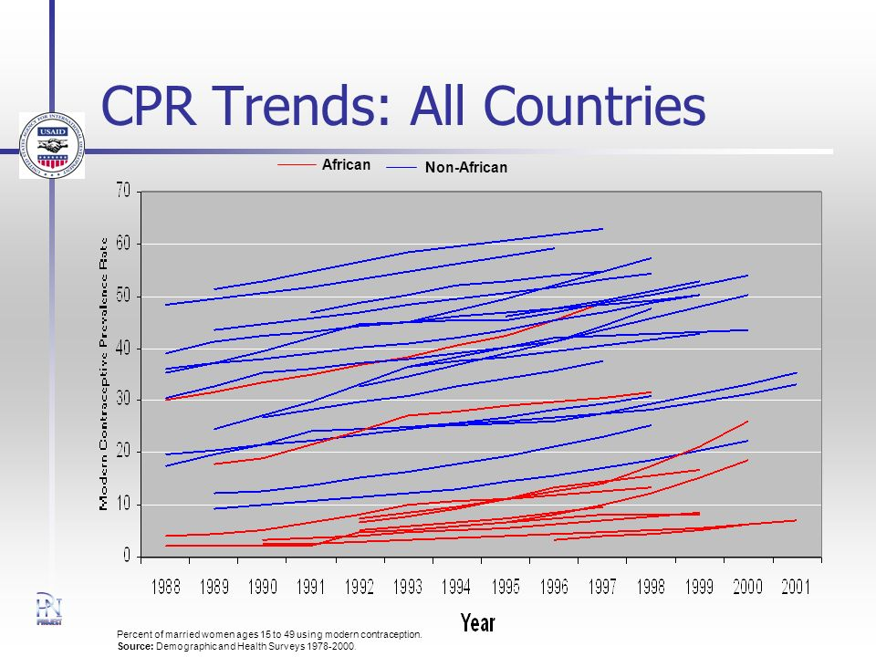 CPR Trends: All Countries Percent of married women ages 15 to 49 using modern contraception.
