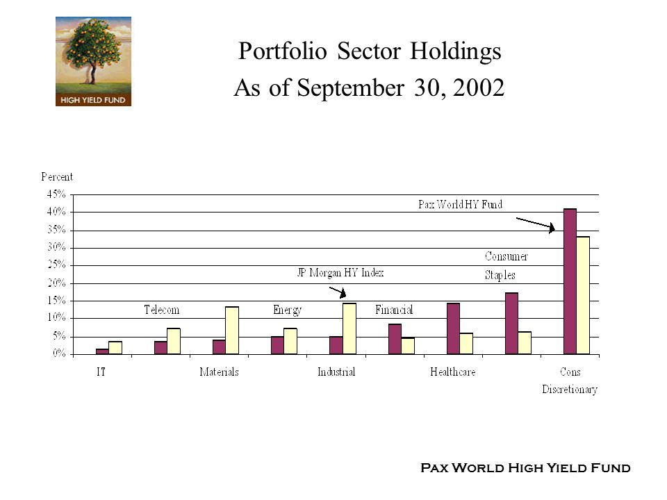 Portfolio Sector Holdings As of September 30, 2002 Pax World High Yield Fund