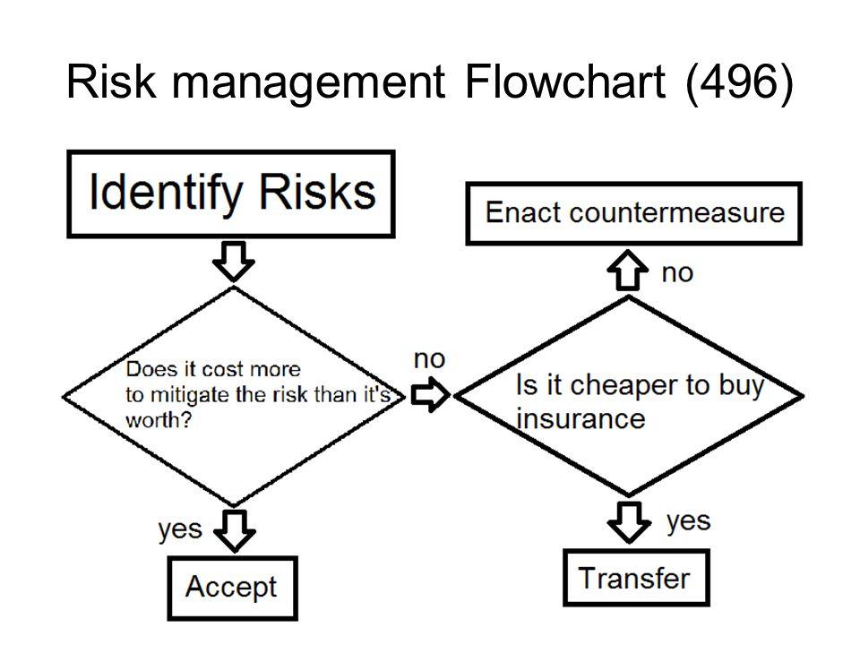 Risk management Flowchart (496)