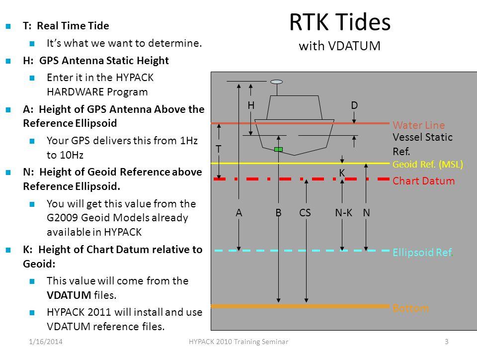 RTK Tides with VDATUM 1/16/2014HYPACK 2010 Training Seminar3 Water Line Vessel Static Ref. DH Bottom B Chart Datum CS Ellipsoid Ref. Geoid Ref. (MSL)