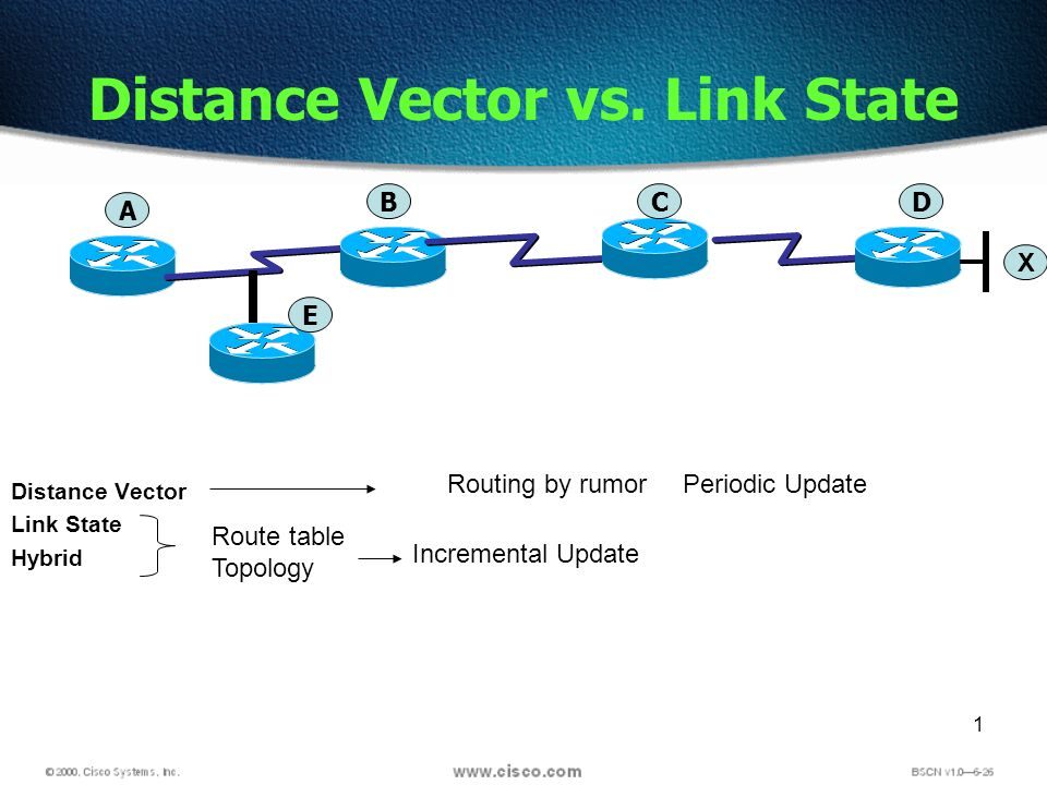 1 Distance Vector Link State Hybrid Distance Vector vs. Link State Route table Topology Incremental Update Periodic UpdateRouting by rumor A BCD X E