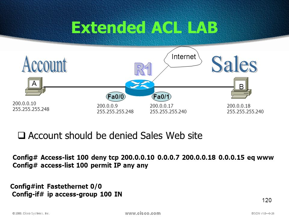 120 Extended ACL LAB Account should be denied Sales Web site Fa0/0 A B 200.0.0.10 255.255.255.248 Fa0/1 200.0.0.9 255.255.255.248 200.0.0.17 255.255.2