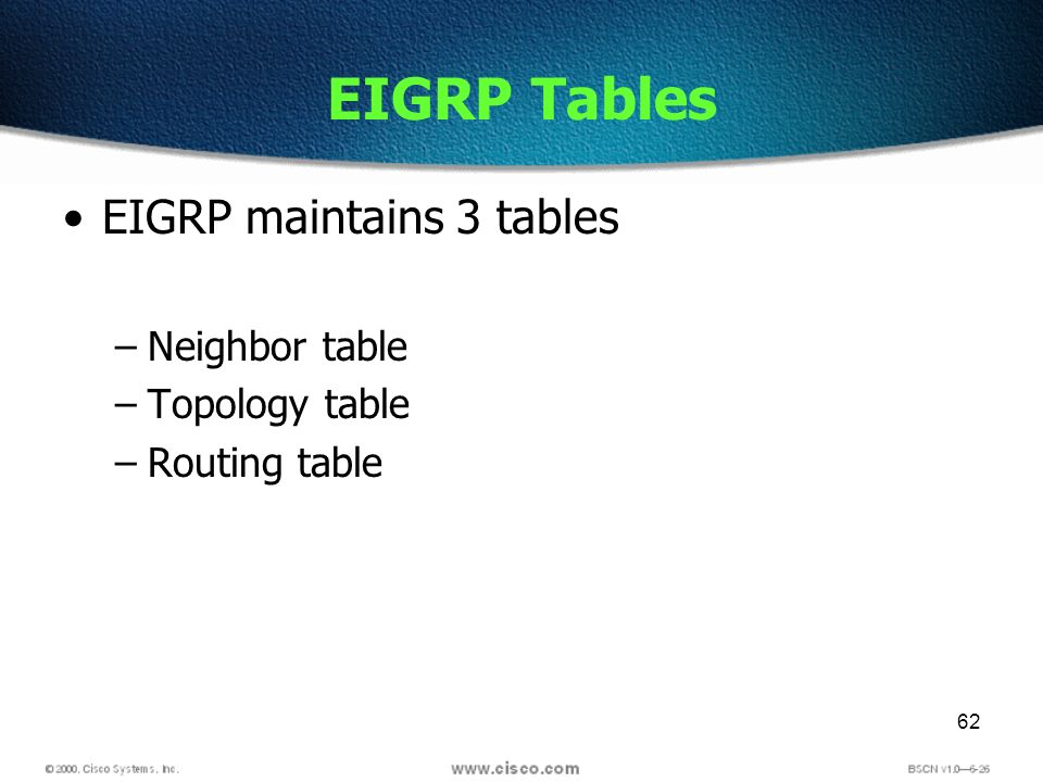 62 EIGRP Tables EIGRP maintains 3 tables –Neighbor table –Topology table –Routing table