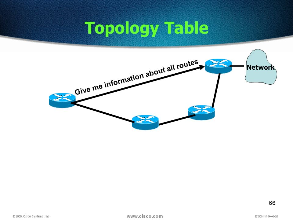 66 Topology Table Give me information about all routes Network