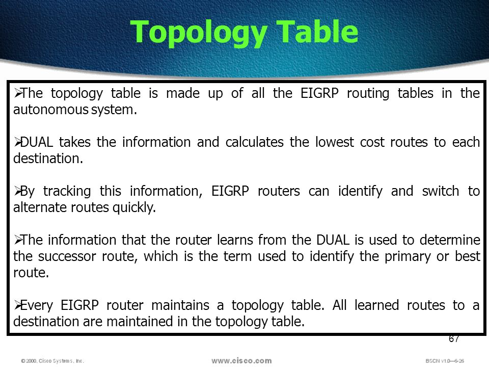 67 Topology Table The topology table is made up of all the EIGRP routing tables in the autonomous system. DUAL takes the information and calculates th
