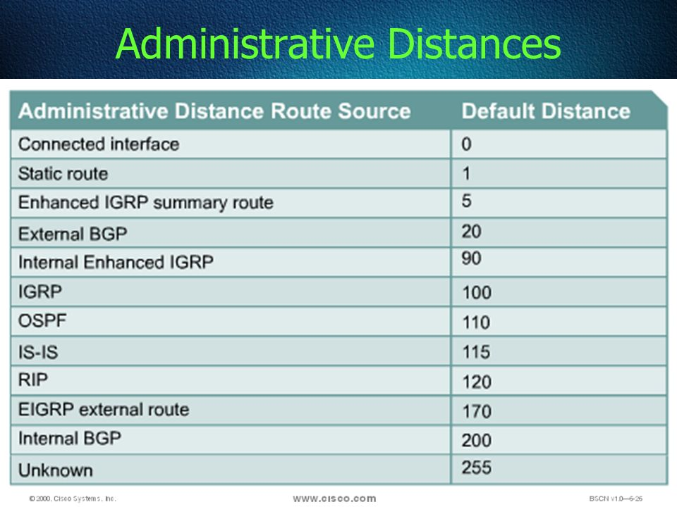 84 Administrative Distances