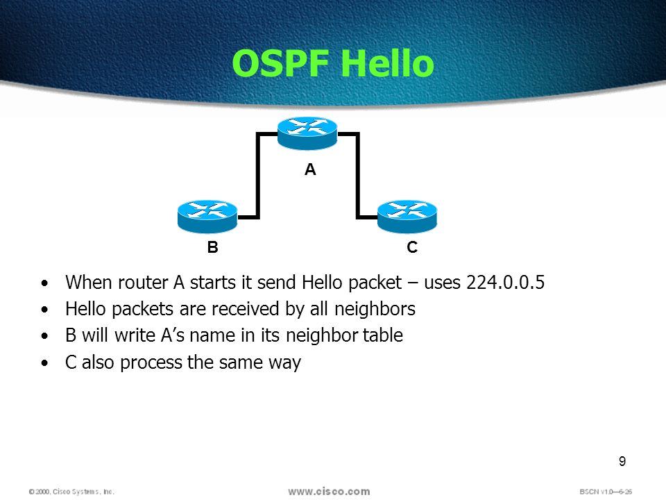 9 OSPF Hello When router A starts it send Hello packet – uses 224.0.0.5 Hello packets are received by all neighbors B will write As name in its neighb