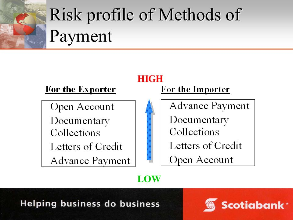 Risk profile of Methods of Payment HIGH LOW