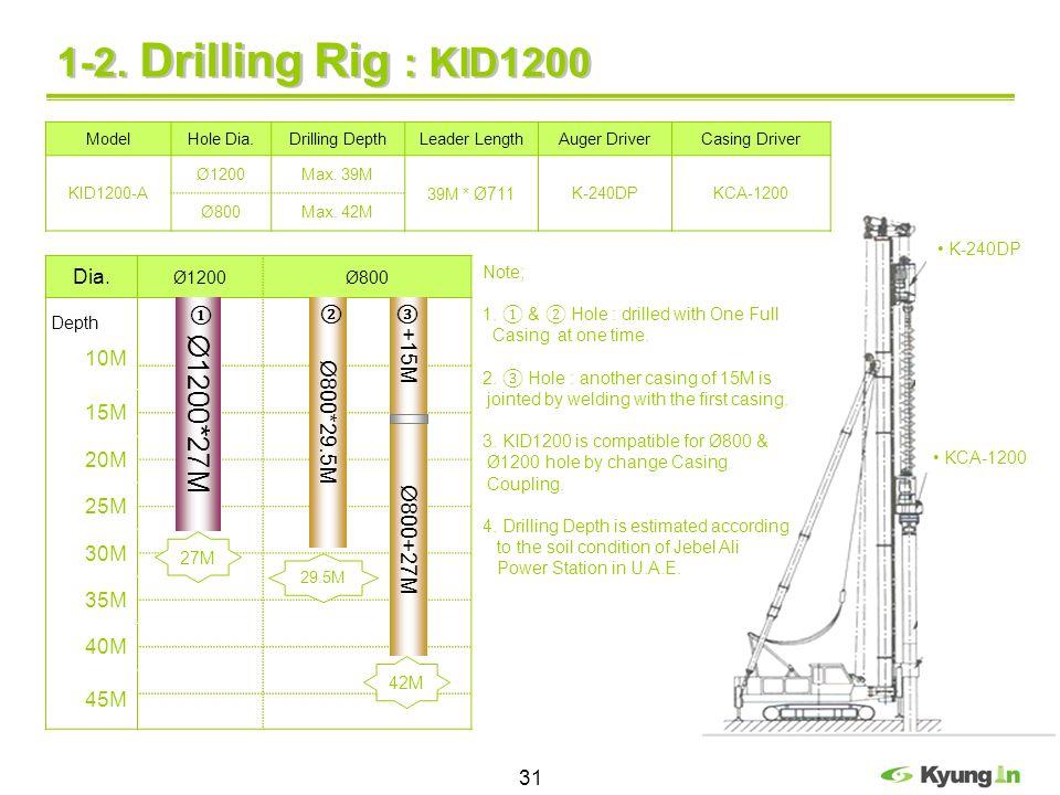 31 1-2. Drilling Rig : KID1200 Dia. Ø1200Ø800 10M 15M 20M 25M 30M 35M 40M 45M Ø800*29.5M Ø1200*27M Depth Ø800+27M K-240DP KCA-1200 ModelHole Dia.Drill