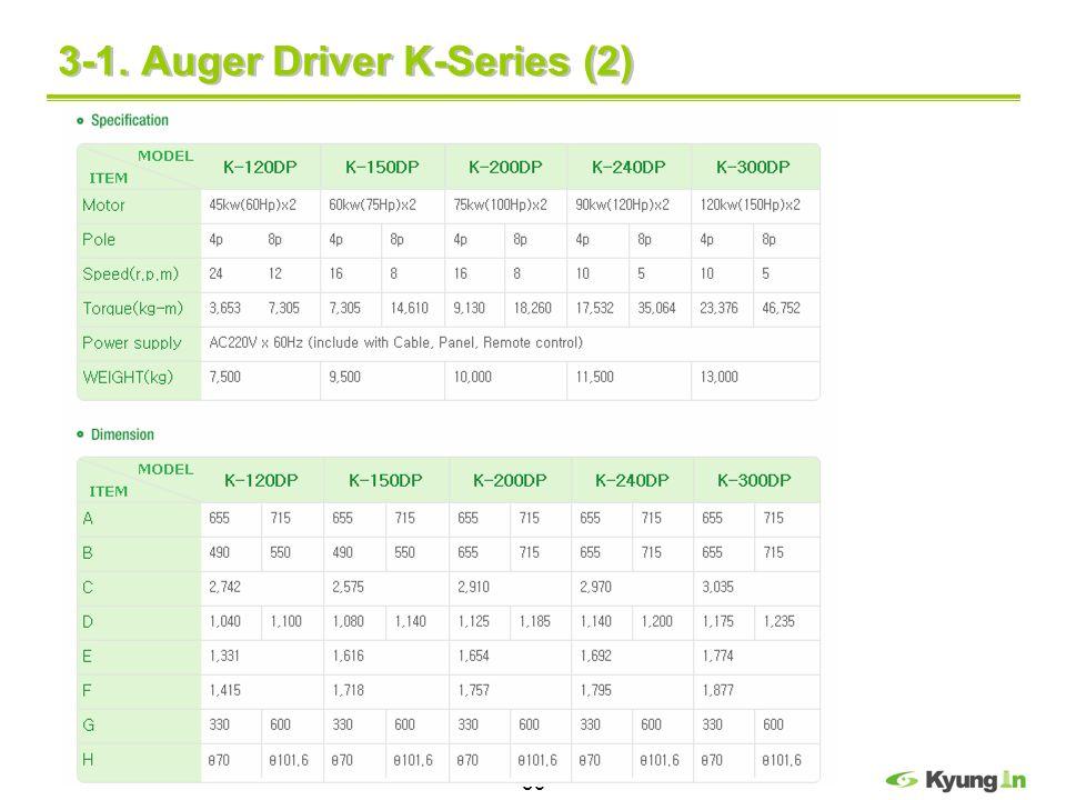 39 3-1. Auger Driver K-Series (2)