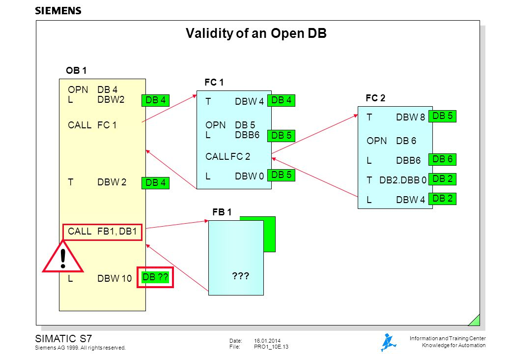 Date:16.01.2014 File:PRO1_10E.13 SIMATIC S7 Siemens AG 1999. All rights reserved. Information and Training Center Knowledge for Automation Validity of
