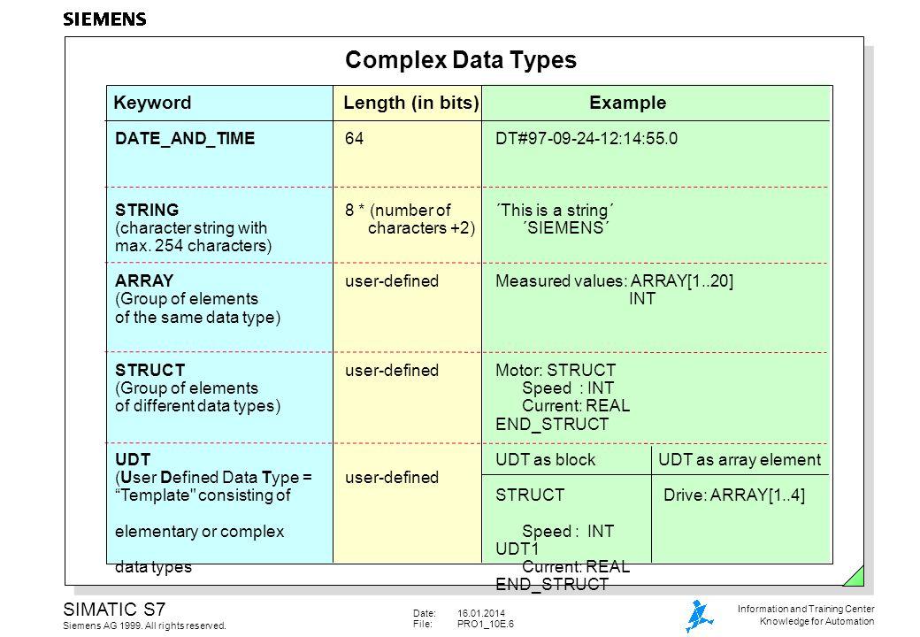 Date:16.01.2014 File:PRO1_10E.17 SIMATIC S7 Siemens AG 1999.