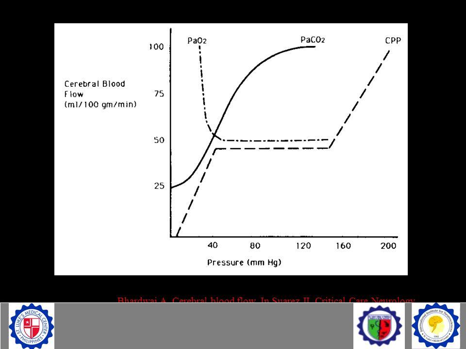 Bhardwaj A. Cerebral blood flow. In Suarez JI, Critical Care Neurology and Neurosurgery, Humana Press, 2004 with permission