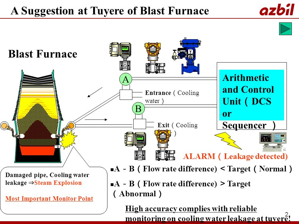 2 A Blast Furnace B Entrance Cooling water Exit Cooling water Arithmetic and Control Unit DCS or Sequencer Damaged pipe, Cooling water leakage Steam E