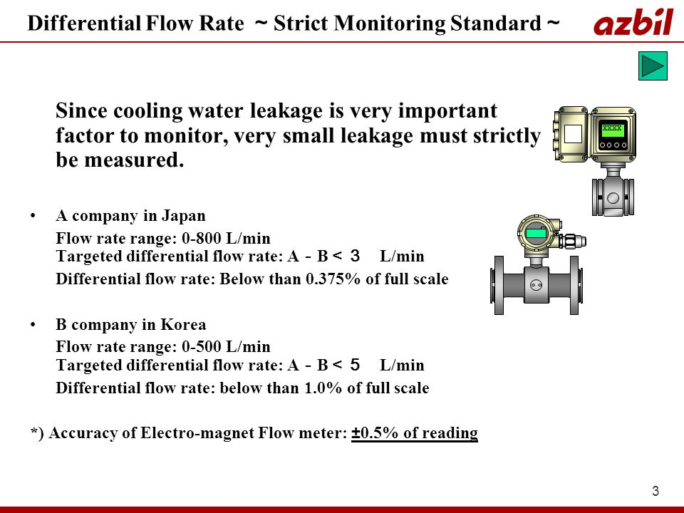 3 Differential Flow Rate Strict Monitoring Standard Since cooling water leakage is very important factor to monitor, very small leakage must strictly