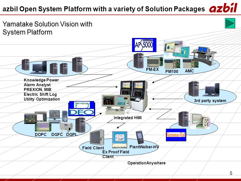 5 OperationAnywhere DOPC Ex Proof Field Client Field Client PlantWalker-HV AMC PM100 PM-EX DGFC DGPL Integrated HMI 3rd party system Knowledge Power A