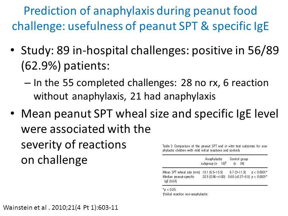 Prediction of anaphylaxis during peanut food challenge: usefulness of peanut SPT & specific IgE Study: 89 in-hospital challenges: positive in 56/89 (6