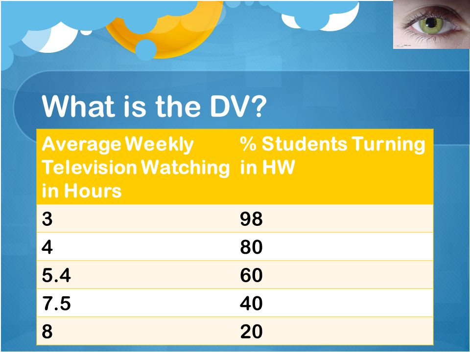 What is the DV? Average Weekly Television Watching in Hours % Students Turning in HW 398 480 5.460 7.540 820