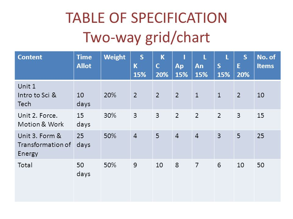 TABLE OF SPECIFICATION Two-way grid/chart ContentTime Allot Weight S K 15% K C 20% I Ap 15% L An 15% L S 15% S E 20% No.