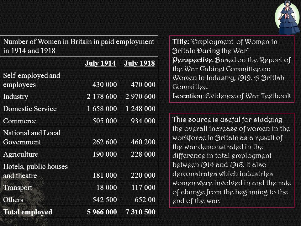 However, the war did not inflate women s wages.