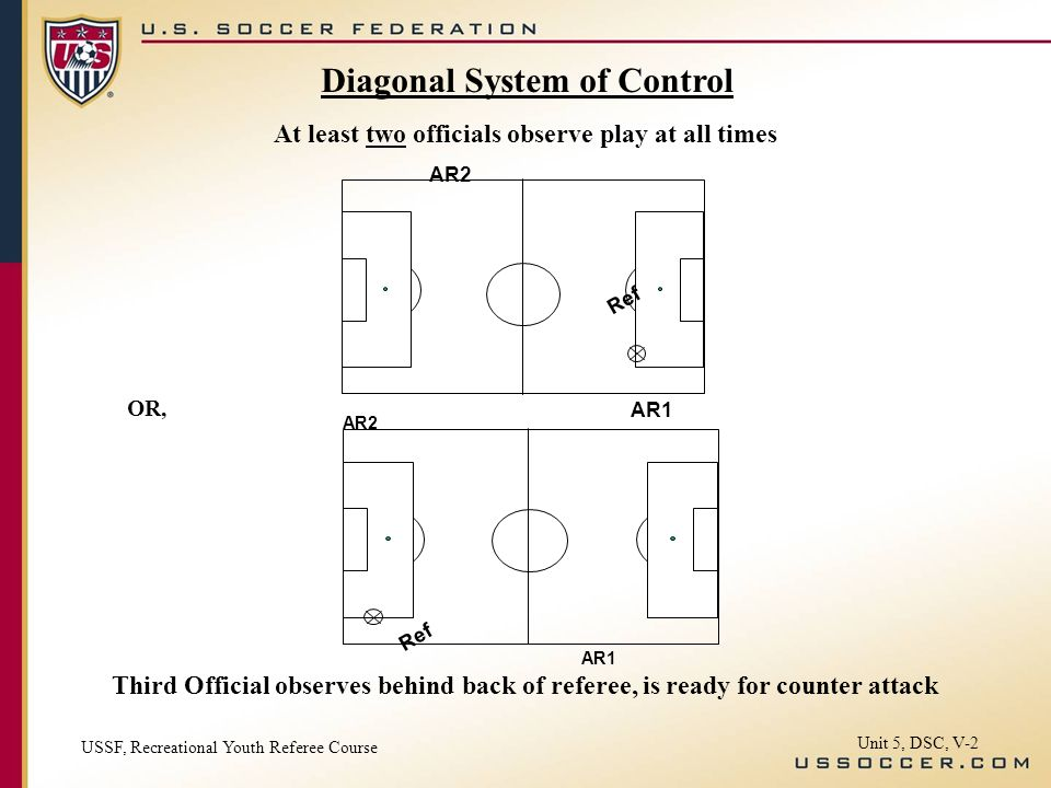 AR1 AR2 Ref At least two officials observe play at all times OR, AR1 AR2 Ref Third Official observes behind back of referee, is ready for counter attack Unit 5, DSC, V-2 Diagonal System of Control USSF, Recreational Youth Referee Course