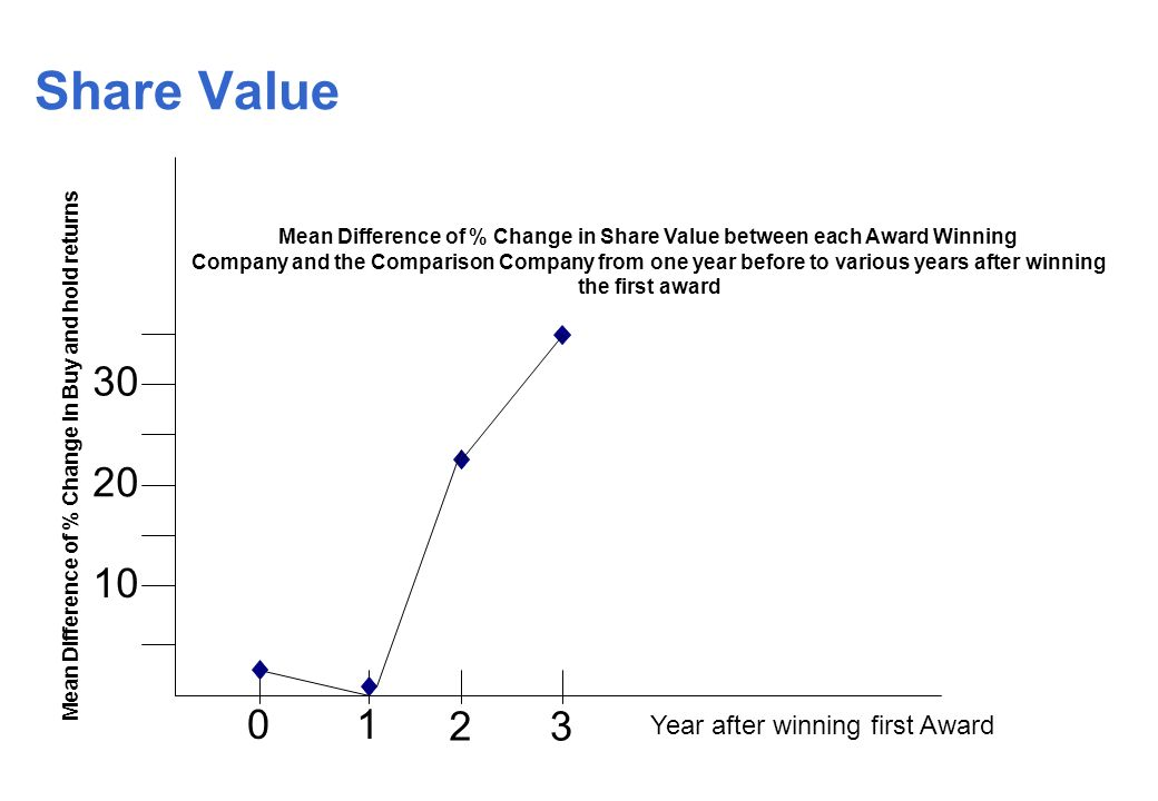 Share Value Mean Difference of % Change in Share Value between each Award Winning Company and the Comparison Company from one year before to various years after winning the first award Mean Difference of % Change in Buy and hold returns Year after winning first Award