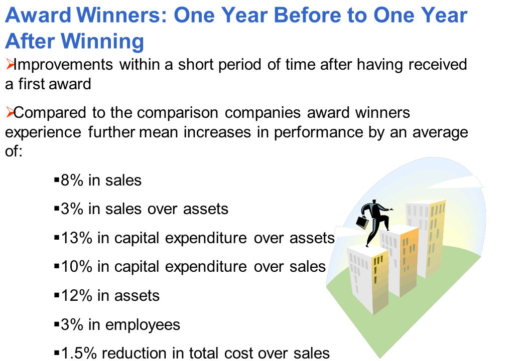 Award Winners: One Year Before to One Year After Winning Improvements within a short period of time after having received a first award Compared to the comparison companies award winners experience further mean increases in performance by an average of: 8% in sales 3% in sales over assets 13% in capital expenditure over assets 10% in capital expenditure over sales 12% in assets 3% in employees 1.5% reduction in total cost over sales
