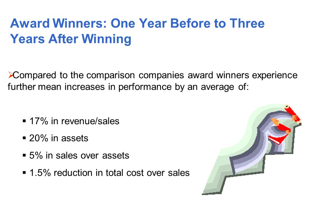 Award Winners: One Year Before to Three Years After Winning Compared to the comparison companies award winners experience further mean increases in performance by an average of: 17% in revenue/sales 20% in assets 5% in sales over assets 1.5% reduction in total cost over sales