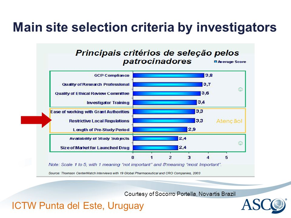 ICTW Punta del Este, Uruguay Main site selection criteria by investigators Courtesy of Socorro Portella, Novartis Brazil