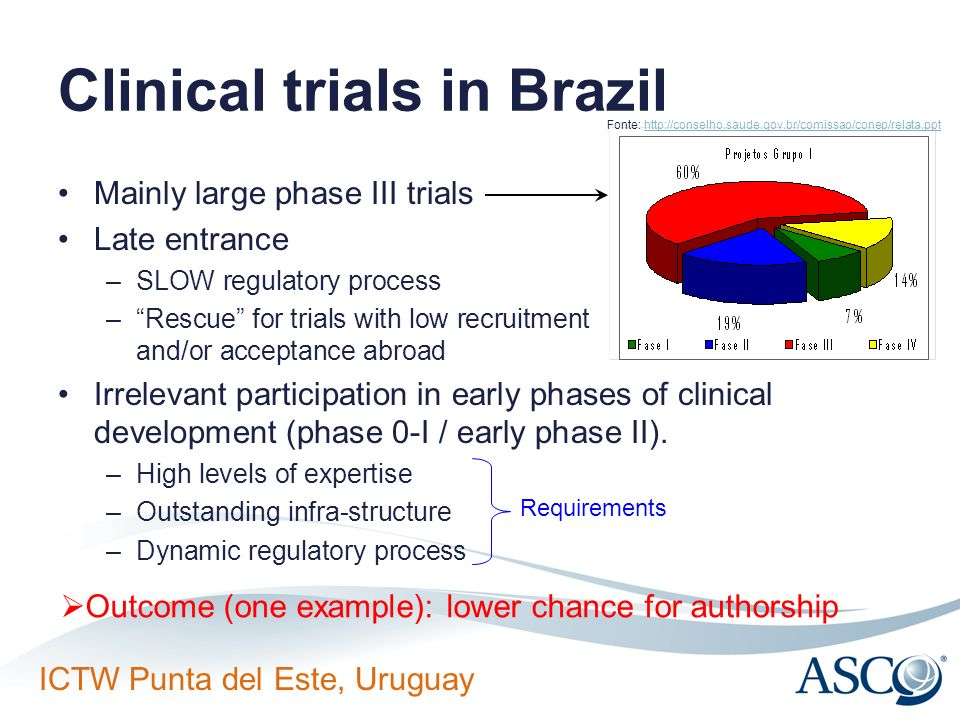 ICTW Punta del Este, Uruguay Clinical trials in Brazil Mainly large phase III trials Late entrance –SLOW regulatory process –Rescue for trials with lo