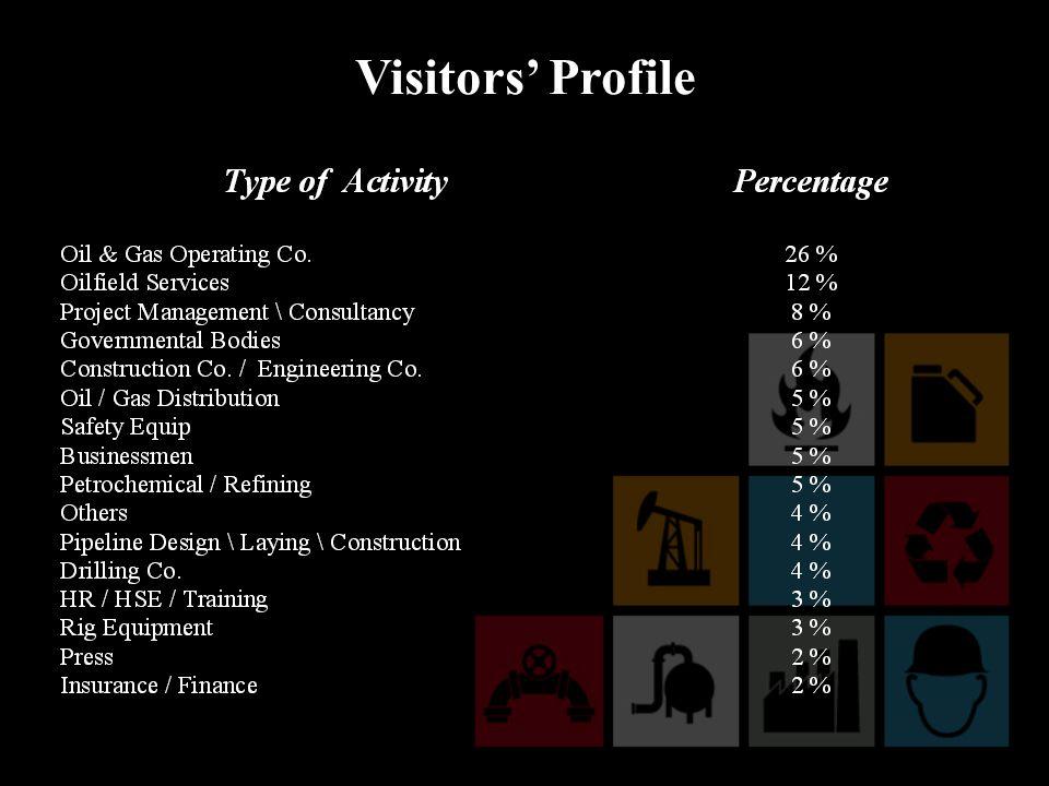 Visitors Profile