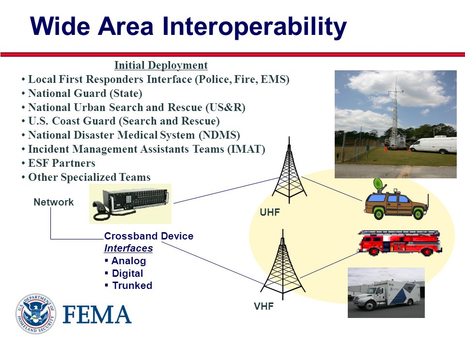 Presenters Name June 17, 2003 31 5-Channel Trunk Wide Area Interoperability Crossband Device Interfaces Analog Digital Trunked Network Initial Deploym