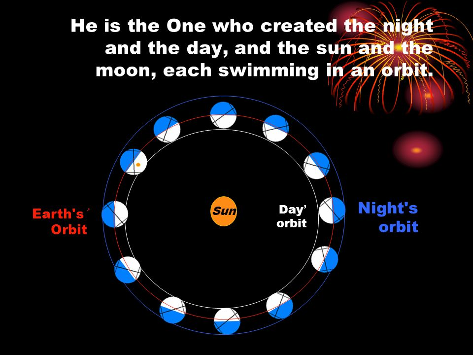 He is the One who created the night and the day, and the sun and the moon, each swimming in an orbit.