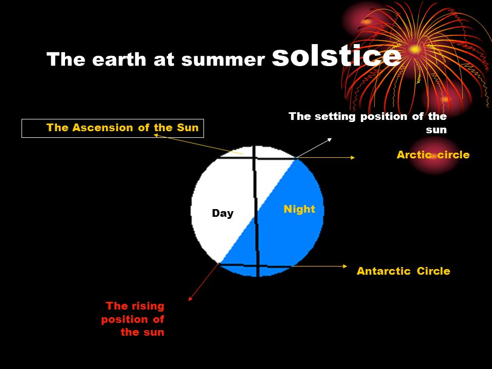 The earth at summer solstice Night Day The setting position of the sun The Ascension of the Sun The rising position of the sun Arctic circle Antarctic Circle