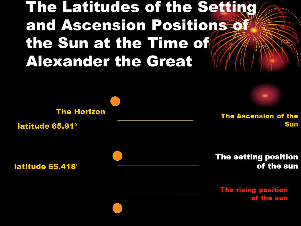 The Ascension of the Sun The setting position of the sun The rising position of the sun The Horizon latitude 65.418° latitude 65.91 º The Latitudes of the Setting and Ascension Positions of the Sun at the Time of Alexander the Great