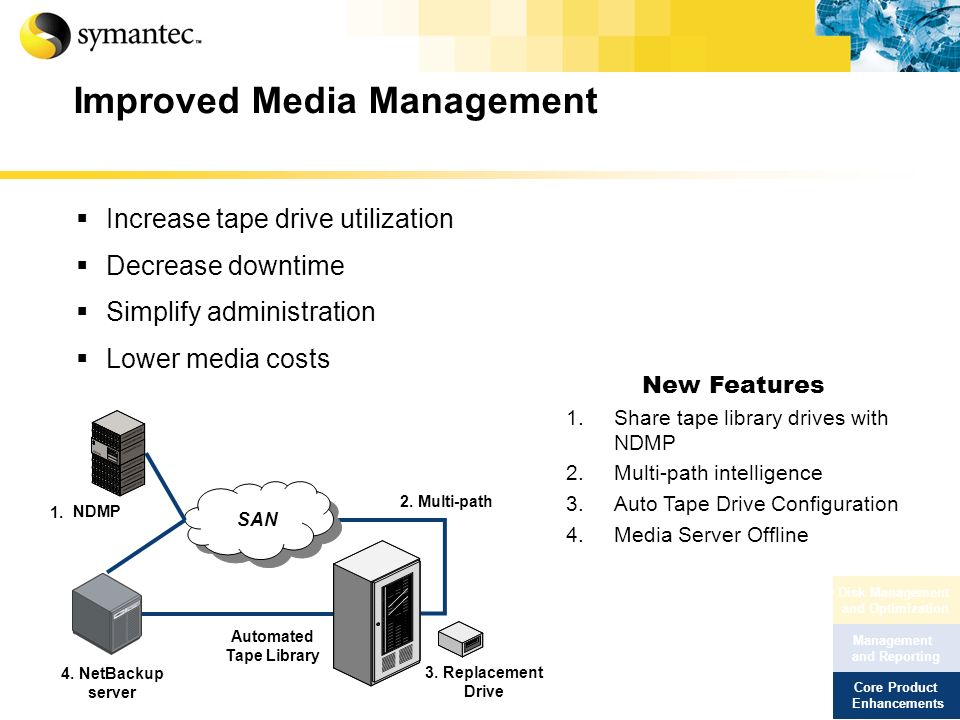 1. NDMP Improved Media Management Increase tape drive utilization Decrease downtime Simplify administration Lower media costs Automated Tape Library 3