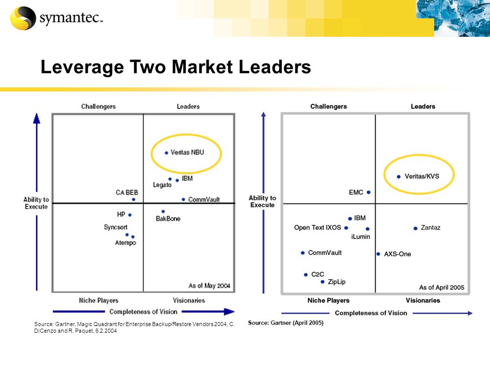 Source: Gartner, Magic Quadrant for Enterprise Backup/Restore Vendors 2004, C. DiCenzo and R. Paquet, 6.2.2004 Leverage Two Market Leaders