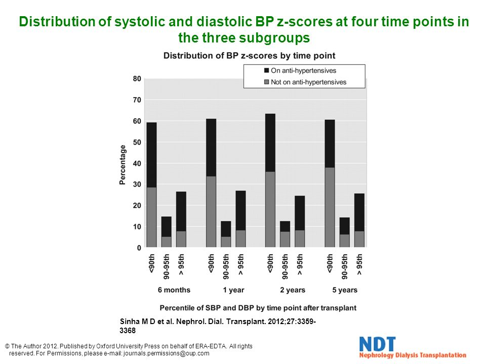 Distribution of systolic and diastolic BP z-scores at four time points in the three subgroups Sinha M D et al.