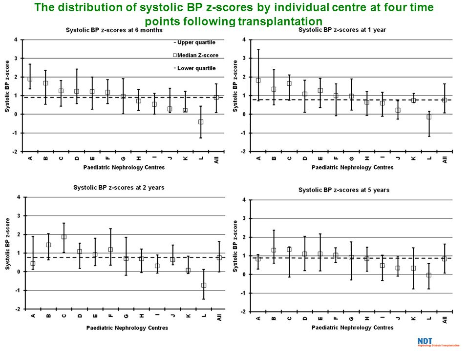 The distribution of systolic BP z-scores by individual centre at four time points following transplantation