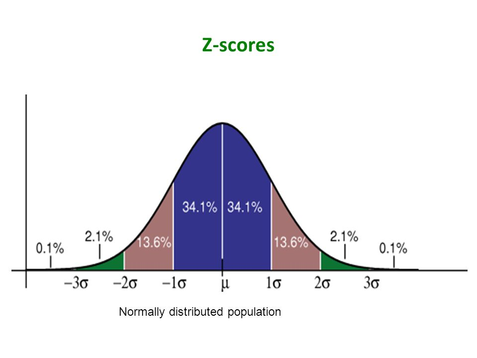 Z-scores Normally distributed population