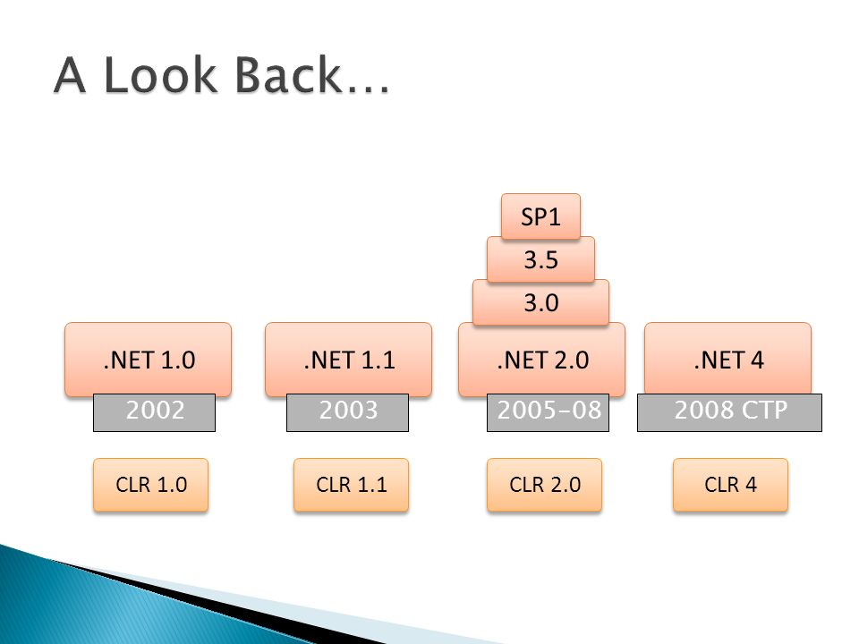 .NET 1.0.NET 1.1.NET 2.0 3.0 3.5.NET 4 200220032008 CTP2005-08 CLR 1.0 CLR 1.1 CLR 2.0 CLR 4 SP1