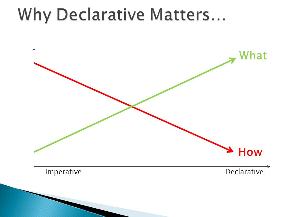 ImperativeDeclarative What How