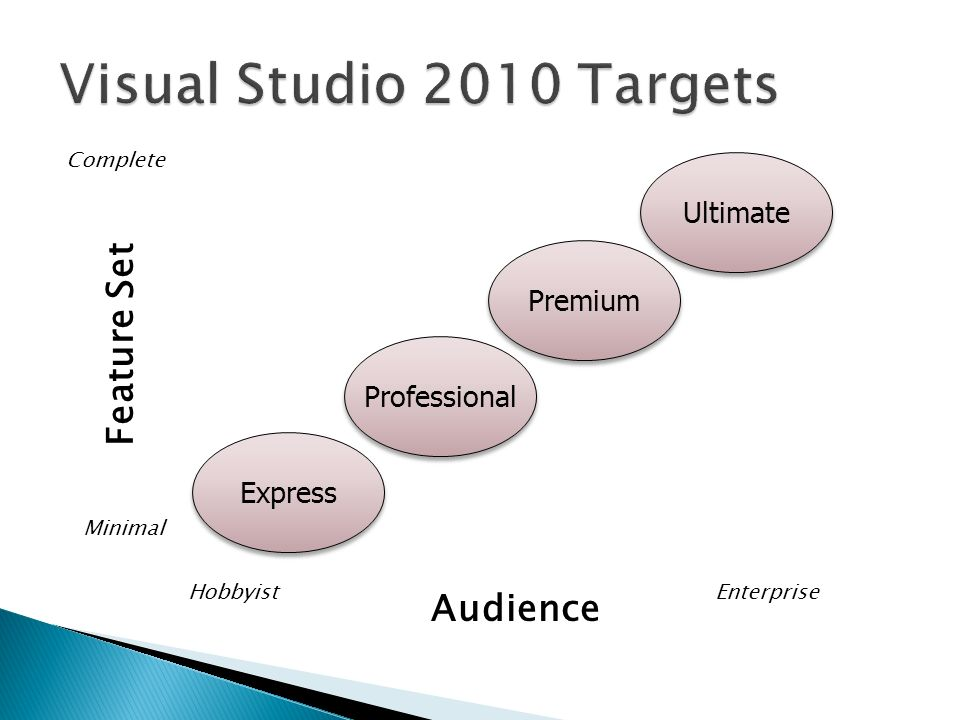Audience Feature Set Minimal Complete HobbyistEnterprise Professional Ultimate Express Premium