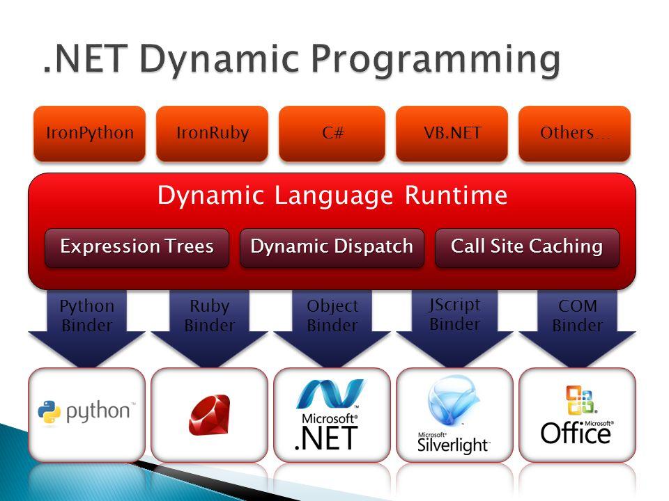Python Binder Ruby Binder COM Binder JScript Binder Object Binder Dynamic Language Runtime Expression Trees Dynamic Dispatch Call Site Caching IronPyt