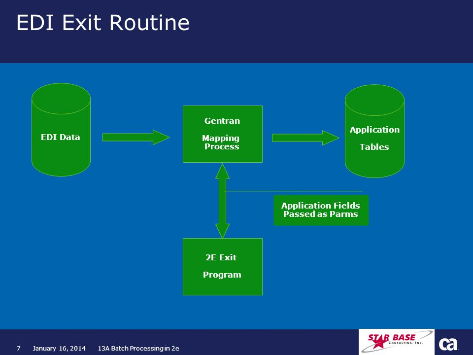 7January 16, 2014 13A Batch Processing in 2e EDI Exit Routine EDI Data Gentran Mapping Process Application Tables 2E Exit Program Application Fields P