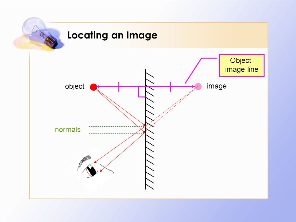 Locating an Image object image Object- image line normals
